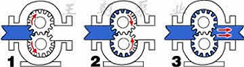 齿轮润滑泵工作原理图1