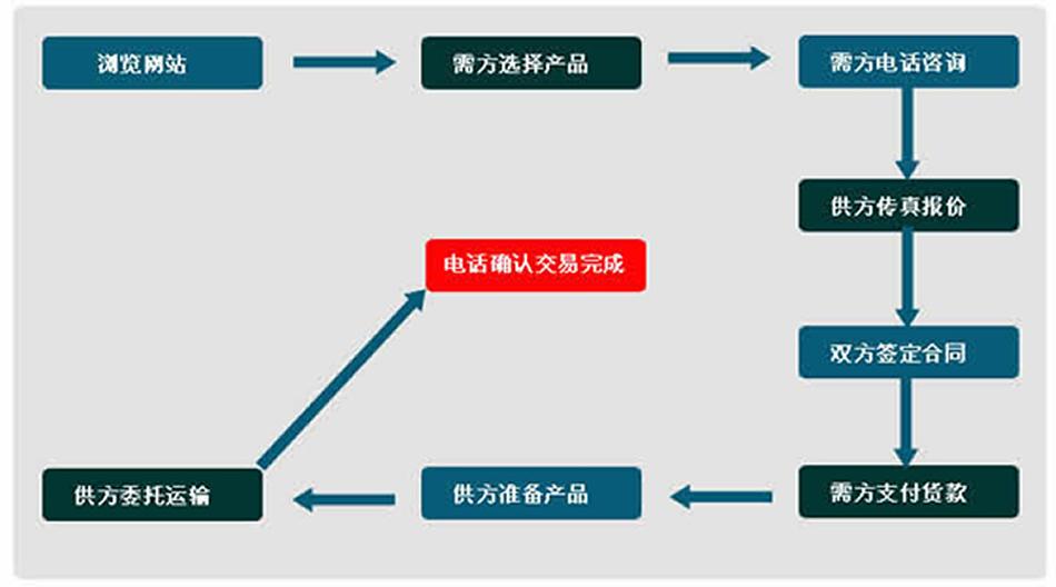 齿轮润滑泵订货流程,齿轮润滑泵订购流程
